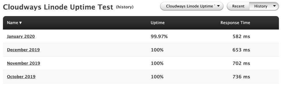 Data Monitoring Cloudways Linode