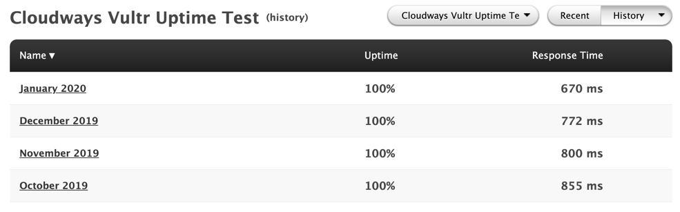 Data monitoring Cloudways Vultr